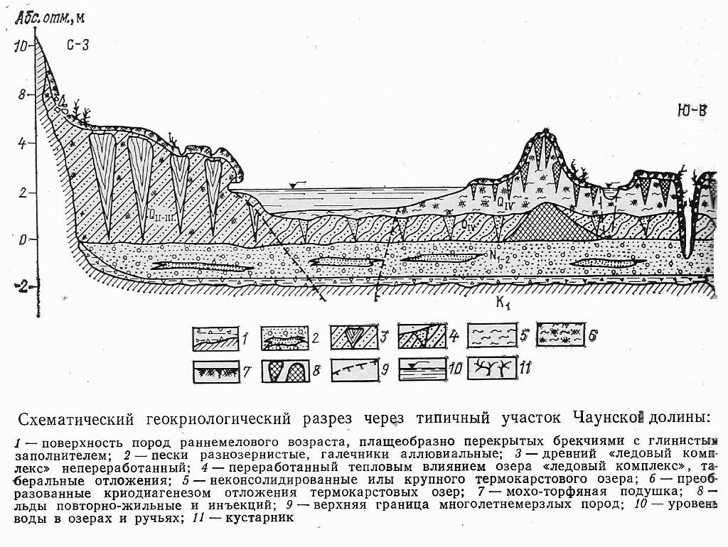 Схематический геокриологический разрез через типичный участок Чаунской долины